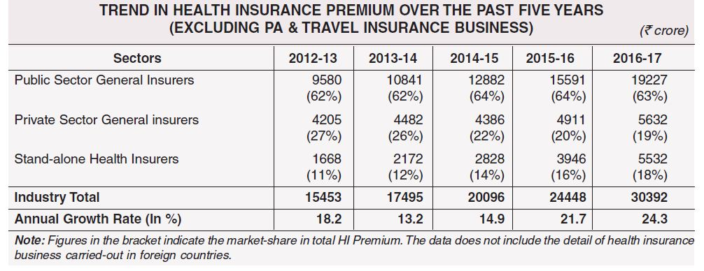 Non life general insurance health insurance vertical premium collections data chart for last fiver years 2012 2017 pic