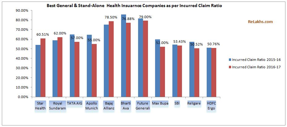 Top 10 Best Health Insurance Companies in India as per Incurred Claim-Ratio 2016-17