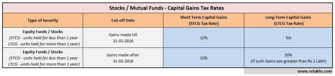 10% LTCG tax on sale of equity mutual fund units stocks shares budget 2018 2019 pic