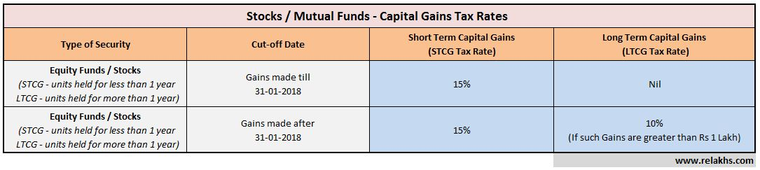 Stock options and long term capital gains