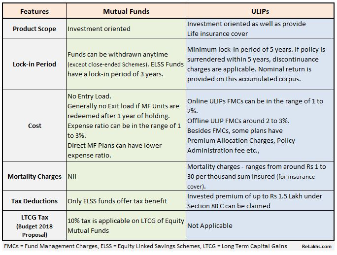 Comparison of Mutual Funds with ULIPs features details Mutual Funds Vs ULIPs which is best investment option Budget 2018 Tax on Mutual funds