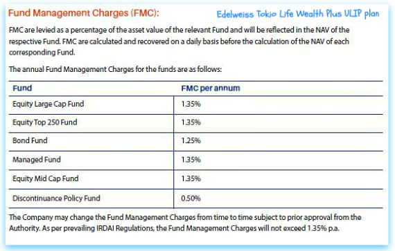 Edelweiss Tokio Life Wealth Plus ULIP plan fund management charges FMCs pic