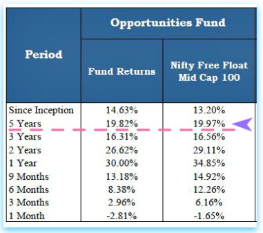 HDFC Click2Invest ULIP plan returns performance pic