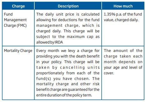 HDFC Life Click2Invest ULIP online plan charges fund management fees mortality charges