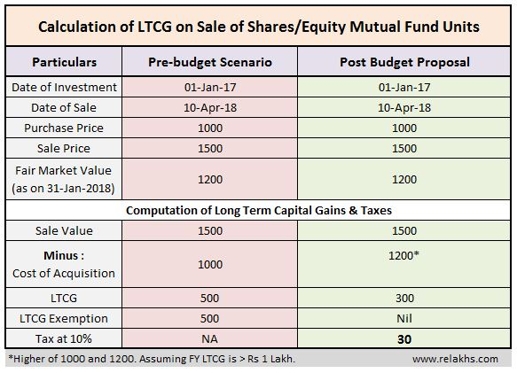 How to calculate long term capital gains on sale of equity mutual fund units shares budget proposal 10% tax on LTCG FMV 31 Jan 2018 31 March 2018 latest