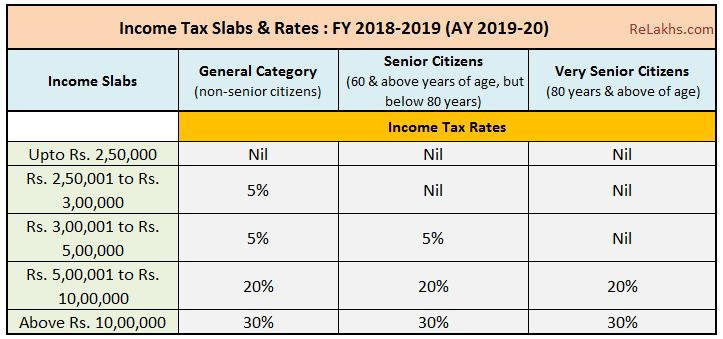 Latest Income Tax Slab Rates FY 2018-19 Tax rate chart Assessment year 2019-2020
