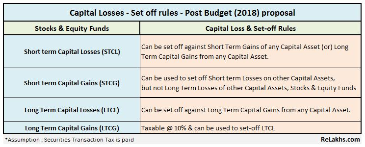 Long term capital losses equity mutual funds shares stocks set off carry forward rules budget 2018 2019 pic