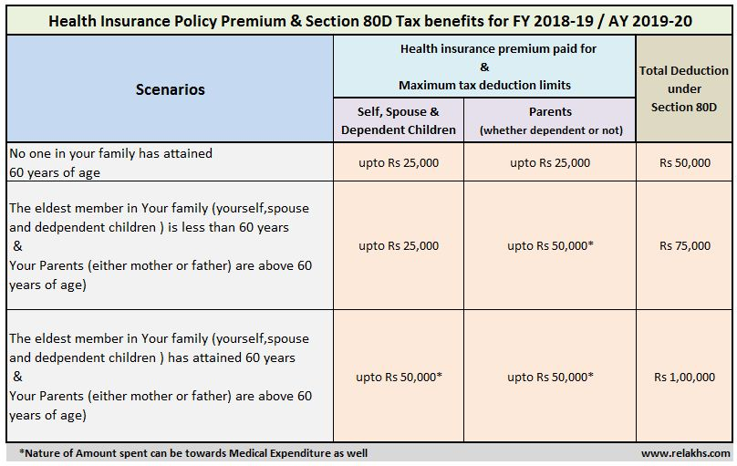 Medical Insurance Premium Tax Benefits Section 80D Health insurance premium Income Tax Deductions FY 2018-19 AY 2019-20 Medical treatment expenditure bills