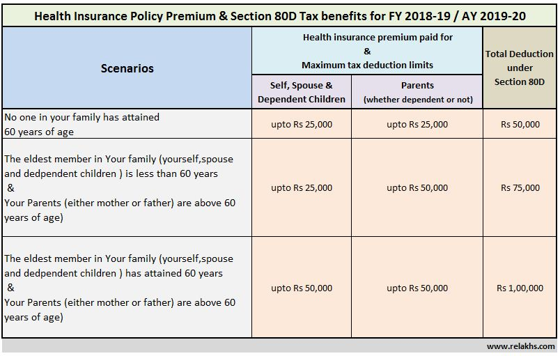 Health Insurance Tax Benefits Section 80D Health insurance premium Income Tax Deductions FY 2018-19 AY 2019-20