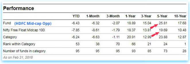Returns of HDFC Mid-cap opportunities fund benchmar index Nifty Free Float Midcap 100 returns pic