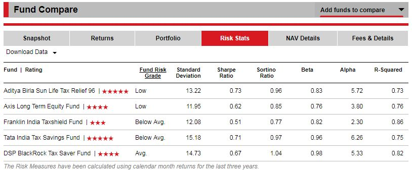 Best ELSS Funds Risk measures safest ELSS fund consistent Performer