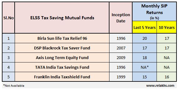 Best Tax saving ELSS Funds for SIP FY 2018-19 Top Performing ELSS Mutual Funds