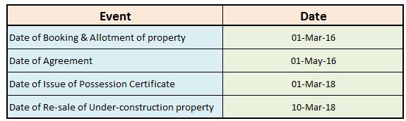 Calculation of holding period on re-sale of under-construction property before registration acquisition date ownership date pic
