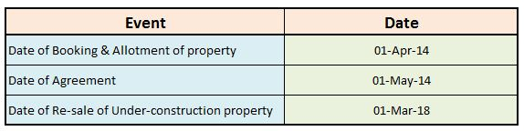 Calculation of holding period on sale of under-construction property before registration or possession
