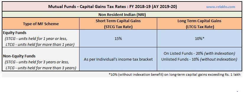 Capital Gains Tax Rate on Sale of Mutual Fund units by NRI FY 2018-19 AY 2019-20 LTCG Tax 10%