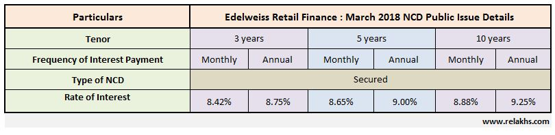 Edelweiss Retail Finance NCD March 2018 Public Issue Details Rate of interest Latest Edelweiss NCD upcoming Issue