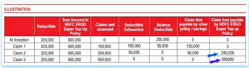 HDFC Ergo my health Medisure Super Top Up Health insurance plan Illustration example pic