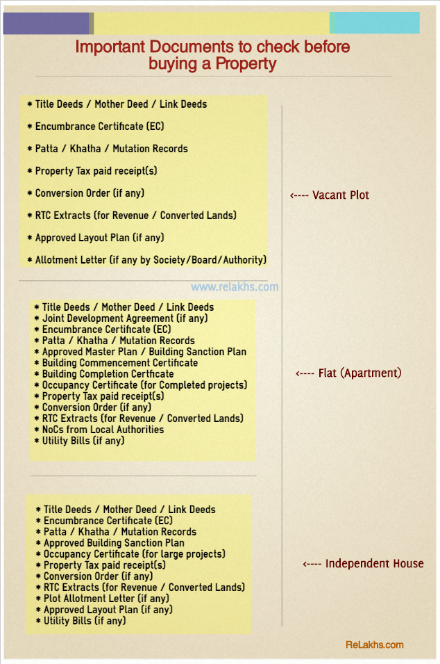Important Property Documents checklist when buying purchasing Flat Apartment House Plot Agricultural land in India pic
