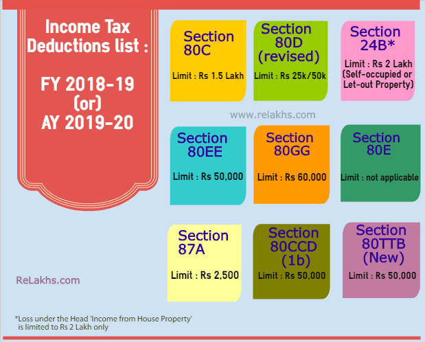 Income Tax Deductions List FY 2018-19 Income tax exemptions tax benefits Fy 2018-19 AY 2019-20 Section 80c limit 80D 80E NPS Home loan interest loss standard deduction