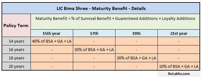 LIC's new money back plan Bima Shree maturity benefits details LIC new Guaranteed Additions plan 2018