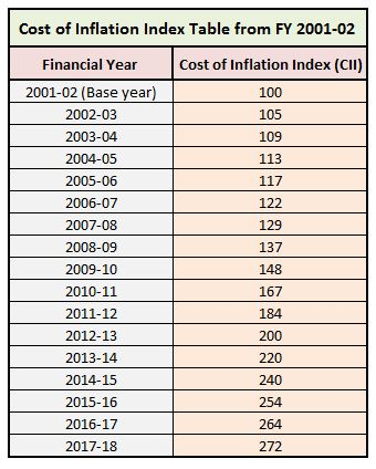 Latest Cost of Inflation index table from Financial year 2001-02 Assessment year 2019-20 indexed cost of acquisition Debt mutual funds