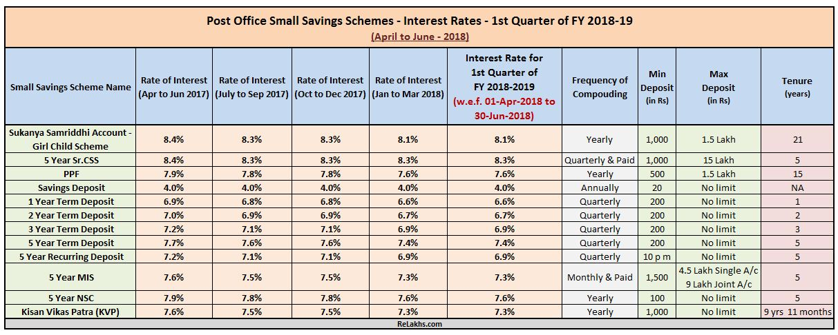 Latest Post Office Small Saving Schemes Interest rates FY 2018-19 April 2018 to June 2018 1st Quarter new interest rates Post office savings schemes PPF NSC Sukanya SSA
