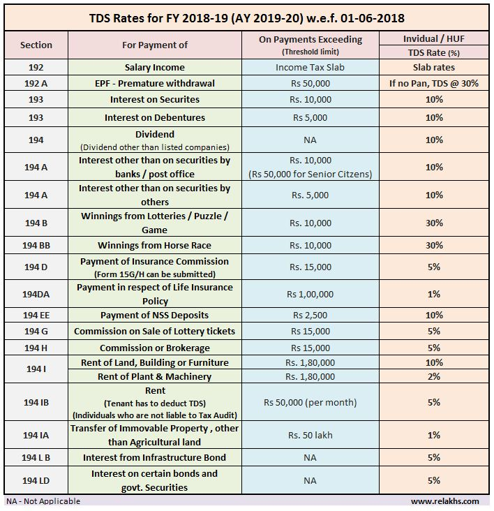 Latest TDS Rates Chart for Financial Year 2018-19 FY AY 2019 2020 new TDS limits list table Fixed deposit Senior Citizen RD Form 15 G H