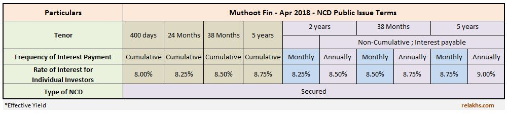 Muthoot Finance NCD April 2018 Public Issue Latest NCD issue by Muthoot in FY 2018-19