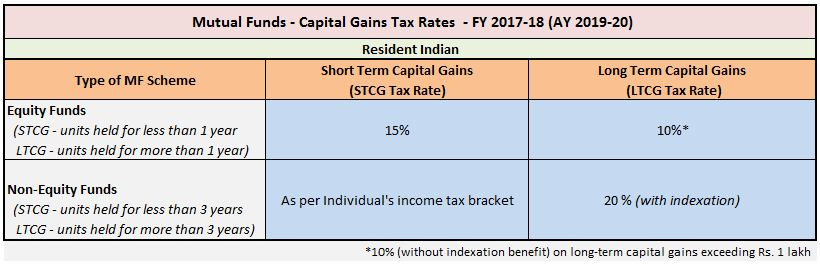 Mutual Funds Capital Gains Taxation Rules FY 2018-19 AY 2019-20 Equity Funds Debt Funds LTCG STCG