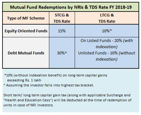 NRI Mutual Fund Redemptions TDS Rates Capital Gains FY 2018-19 AY 2019-20