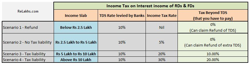 TDS and income tax slab rate tax liability refund claim for extra tds paid Fixed Deposit Interest Income Taxation