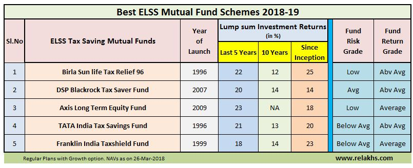 Top 5 Best ELSS Mutual Fund Schemes Tax saving in Financial year 2018-19 AY 2019-20 Best ELSS Funds