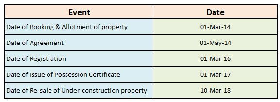 Which one to consider registration date sale deed date or possesion date holding period calculation sale of property