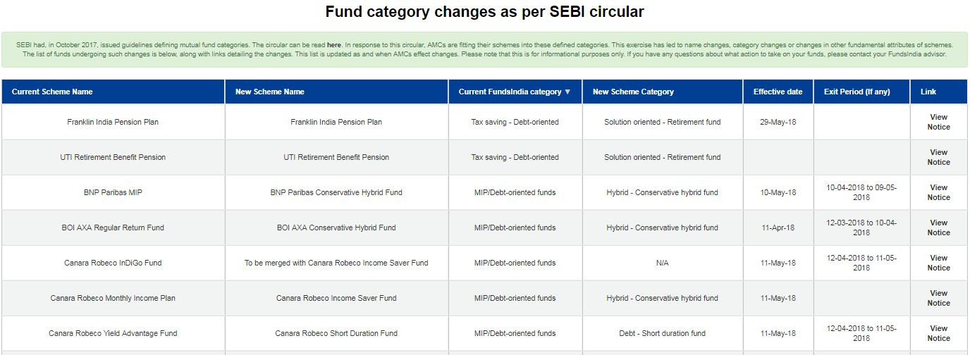 Consolidated list of all Mutual Funds changes Table Chart SEBI new norms classifcation categorization 2017 2018 FundsIndia