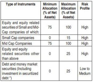Current HDFC Mid cap opportunities fund portfolio Asset Allocation