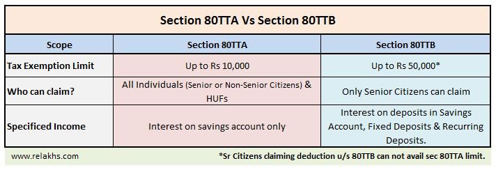 FY 2018-19 Section 80TTB new tax exemption Rs 50000 limit difference between Sec 80TTA Vs Section 80TTB