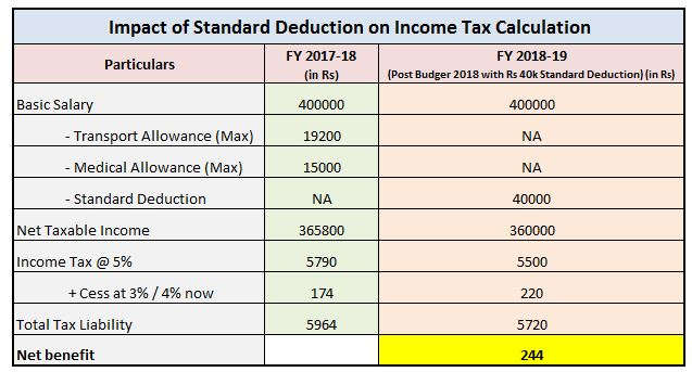 Impact of Standard Deduction Rs 40000 on income tax calculation tax liability tax savings benefit additional tax