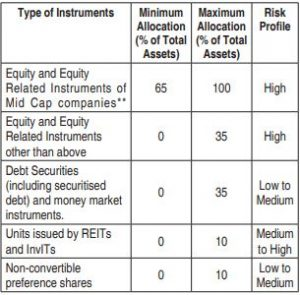 Proposed HDFC Mid cap opportunities fund portfolio Asset Allocation