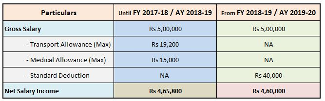 Rs 40000 Standard Deduction FY 2018-19 AY 2019-20 how much tax can you save