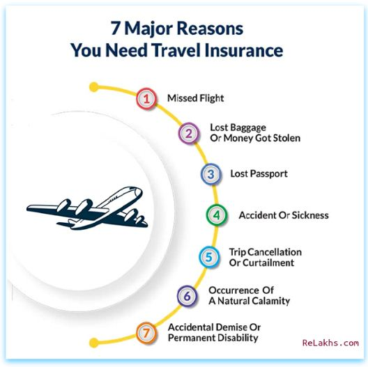 Top reasons why you need travel insurance for overseas travel trip jorney travelling abroad foreign country