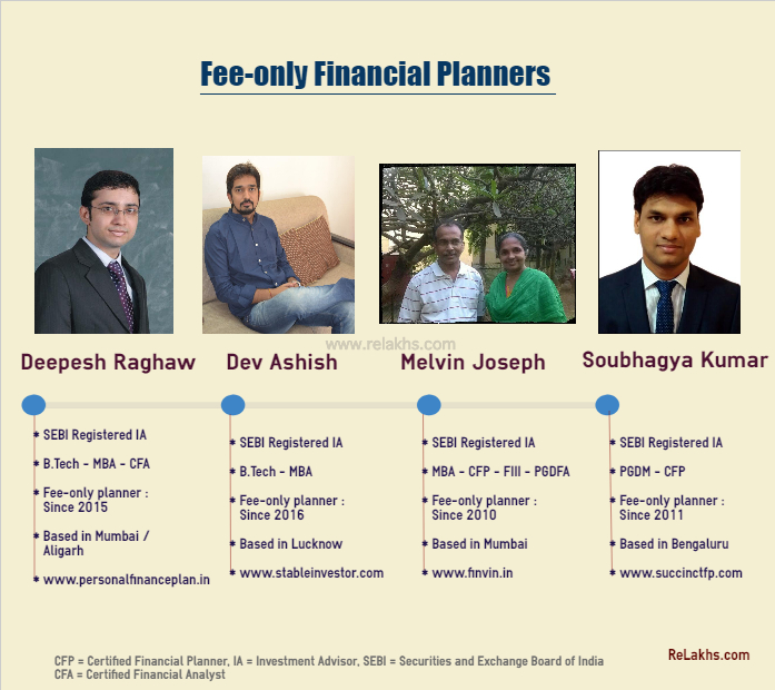 investment advisory firm registration in bangalore