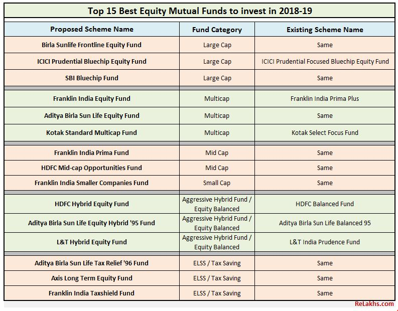 Best Mutual Funds 2018-19 Best Equty Mutual Fund Schemes to invest now in India post SEBI re-categorization reclassification Best Large cap Mid cap Small Cap Multicap