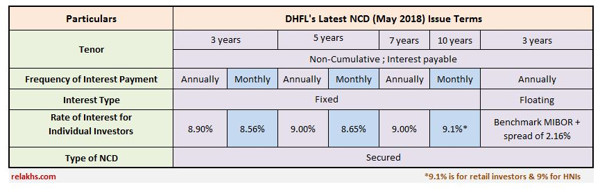 DHFL NCDs May 2018 Public Issue DHFL's Latest NCD issue May June 2018 Dewan Housing NCD Issue