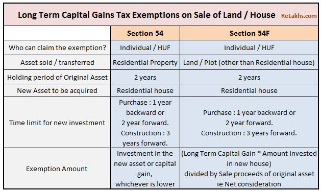Long Term Capital Gains tax exemptions sec 54 54f on sale of land or residential property LTCG 2 years