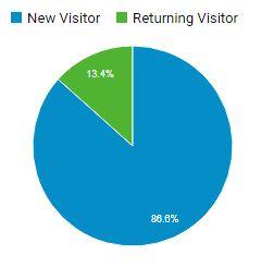 New Vs Returning Blog visitors