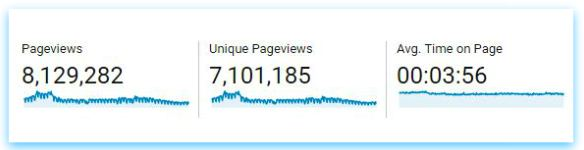 Pageviews average time pic