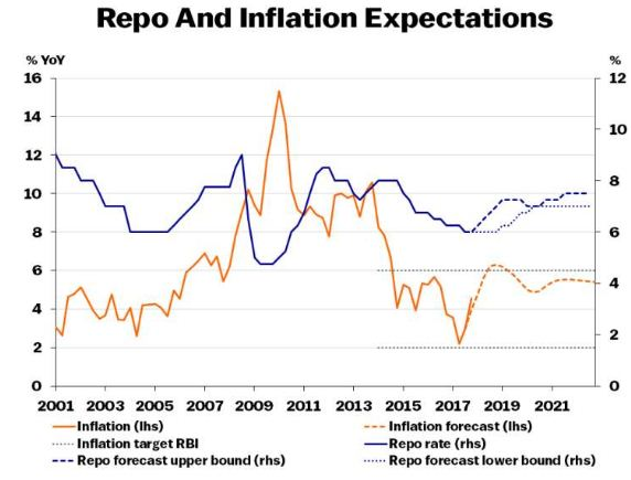 Repo Rate & Inflation