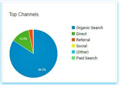 Top channels - acquisition pic