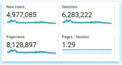 Total number of users pageviews data google analytics last one year pic