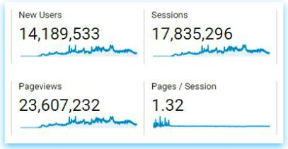 Total number of users pageviews data google analytics pic